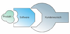 softwarediagramm